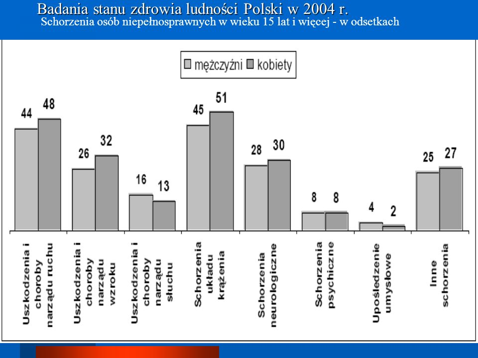 Badania stanu zdrowia ludności Polski w 2004 r