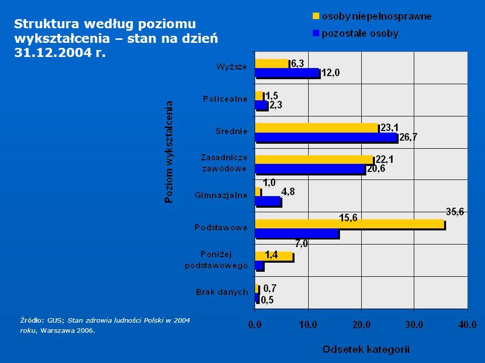 Źródło: GUS; Stan zdrowia ludności Polski w 2004 roku, Warszawa 2006.