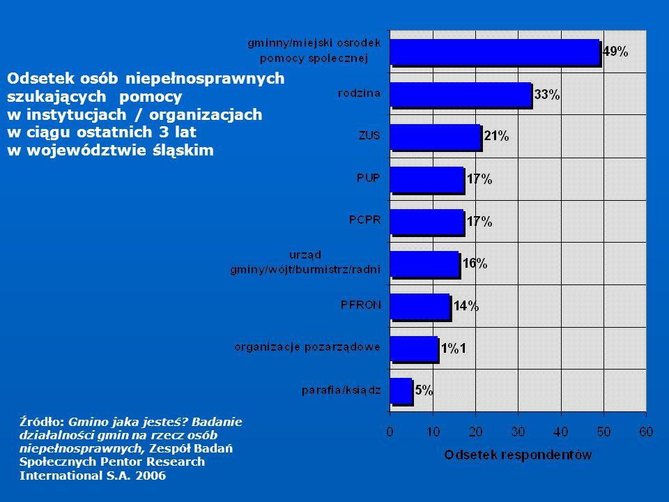 Odsetek osób niepełnosprawnych szukających pomocy w instytucjach / organizacjach w ciągu ostatnich 3 lat w województwie śląskim