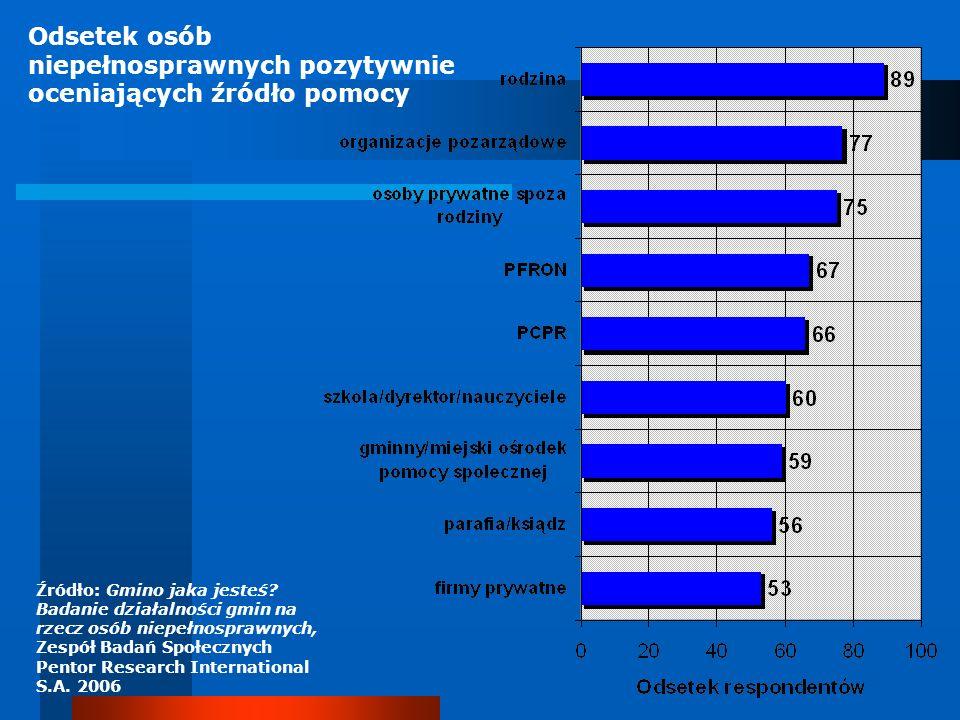 Odsetek osób niepełnosprawnych pozytywnie oceniających źródło pomocy