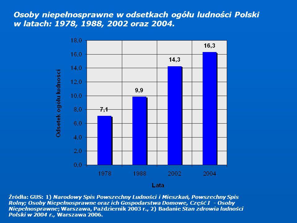 Osoby niepełnosprawne w odsetkach ogółu ludności Polski w latach: 1978, 1988, 2002 oraz 2004.