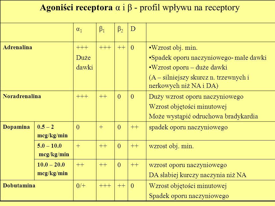 Agoniści receptora α i β - profil wpływu na receptory