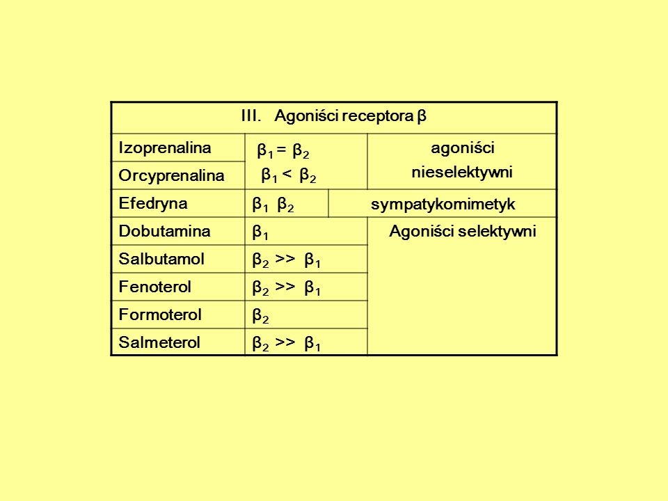 III. Agoniści receptora β