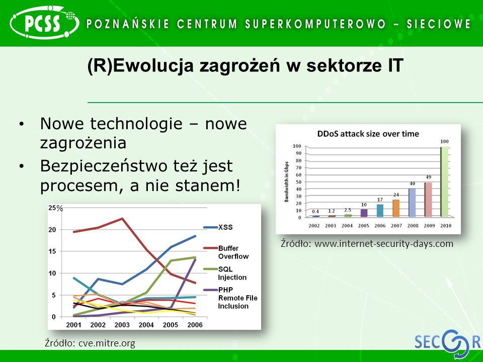 (R)Ewolucja zagrożeń w sektorze IT
