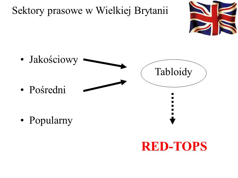 RED-TOPS Sektory prasowe w Wielkiej Brytanii Jakościowy Tabloidy