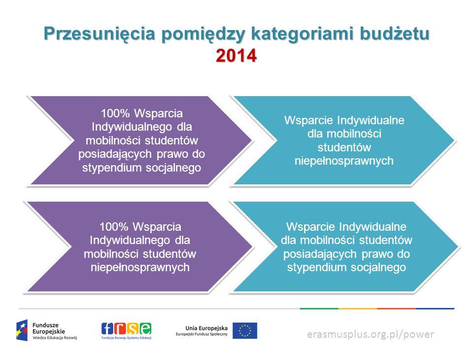 Przesunięcia pomiędzy kategoriami budżetu 2014