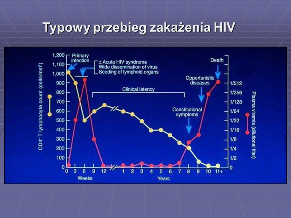 Typowy przebieg zakażenia HIV