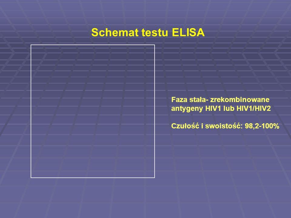 Schemat testu ELISA Faza stała- zrekombinowane