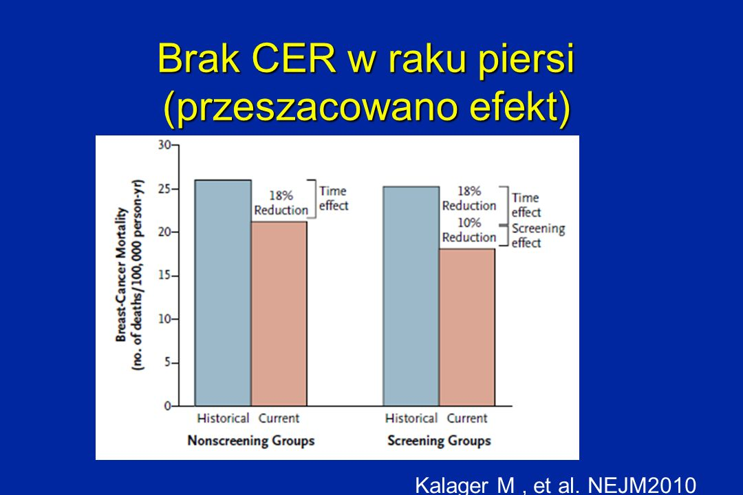 Brak CER w raku piersi (przeszacowano efekt)