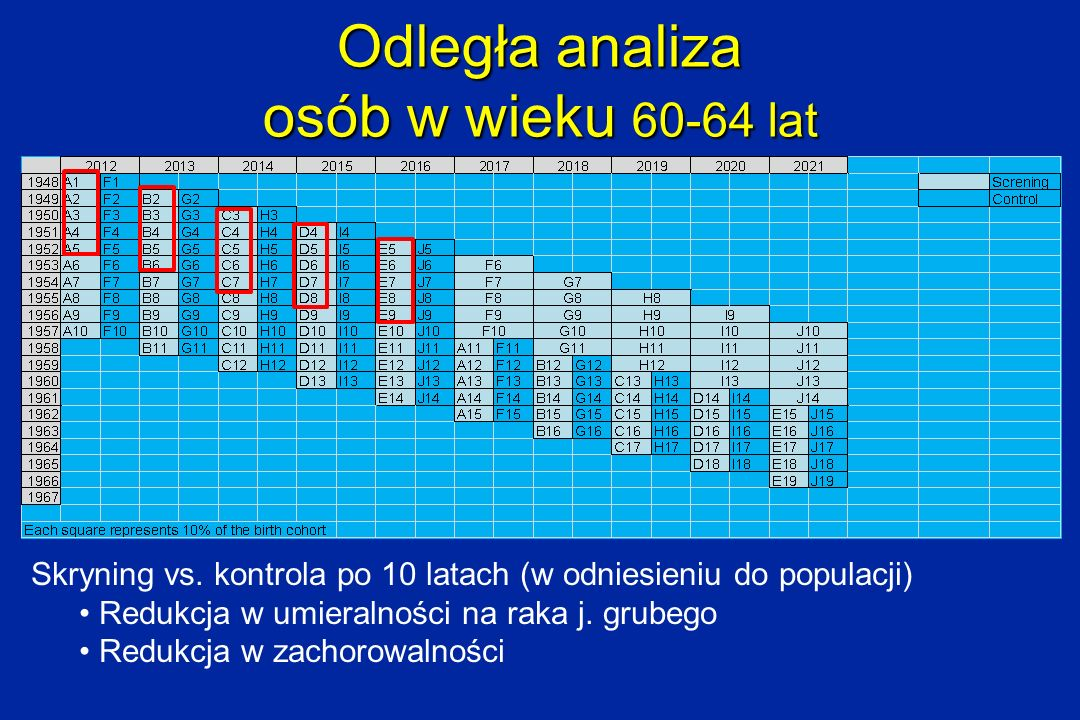 Odległa analiza osób w wieku 60-64 lat