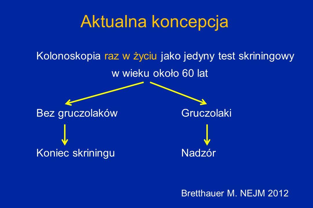 Aktualna koncepcja Kolonoskopia raz w życiu jako jedyny test skriningowy w wieku około 60 lat. Bez gruczolaków Gruczolaki.