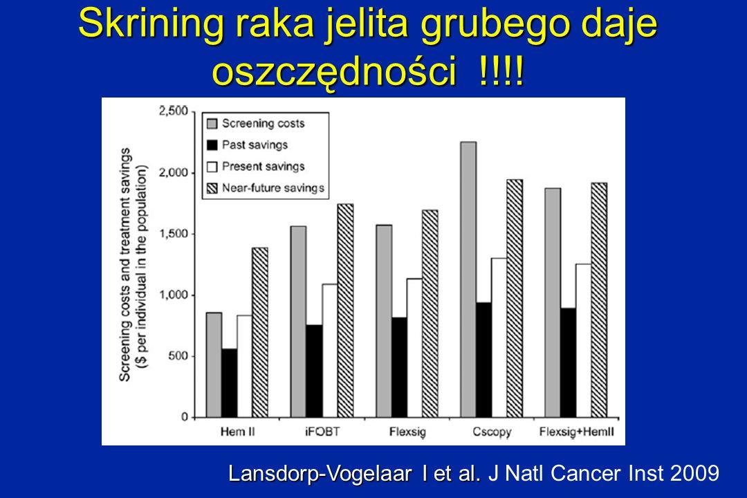 Skrining raka jelita grubego daje oszczędności !!!!
