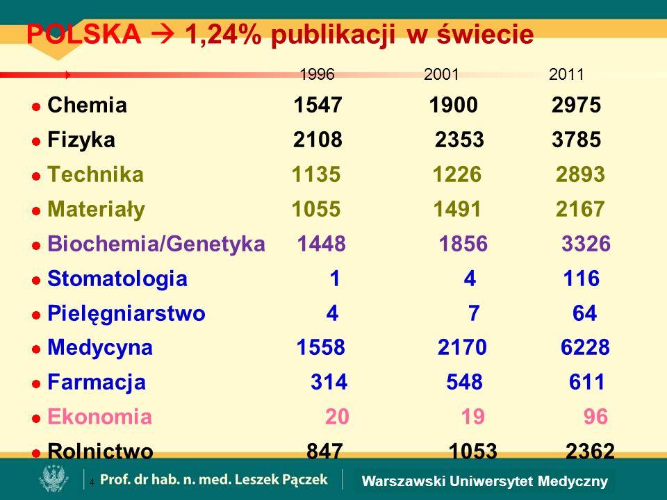 POLSKA  1,24% publikacji w świecie