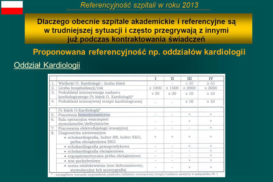 Proponowana referencyjność np. oddziałów kardiologii