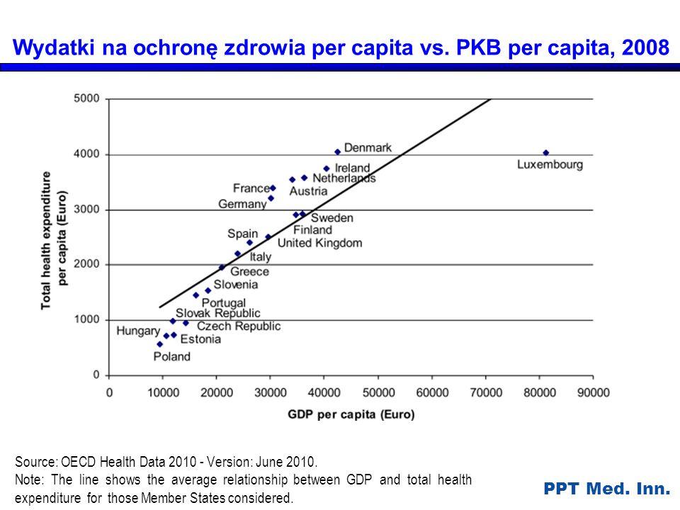 Wydatki na ochronę zdrowia per capita vs. PKB per capita, 2008
