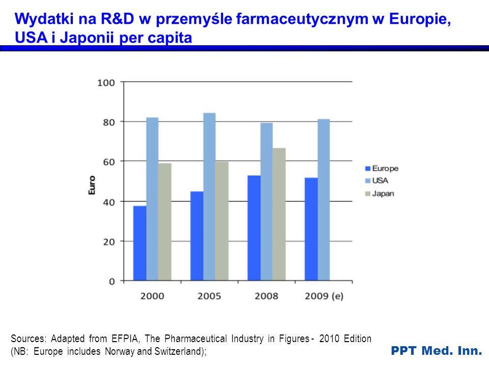 Wydatki na R&D w przemyśle farmaceutycznym w Europie, USA i Japonii per capita