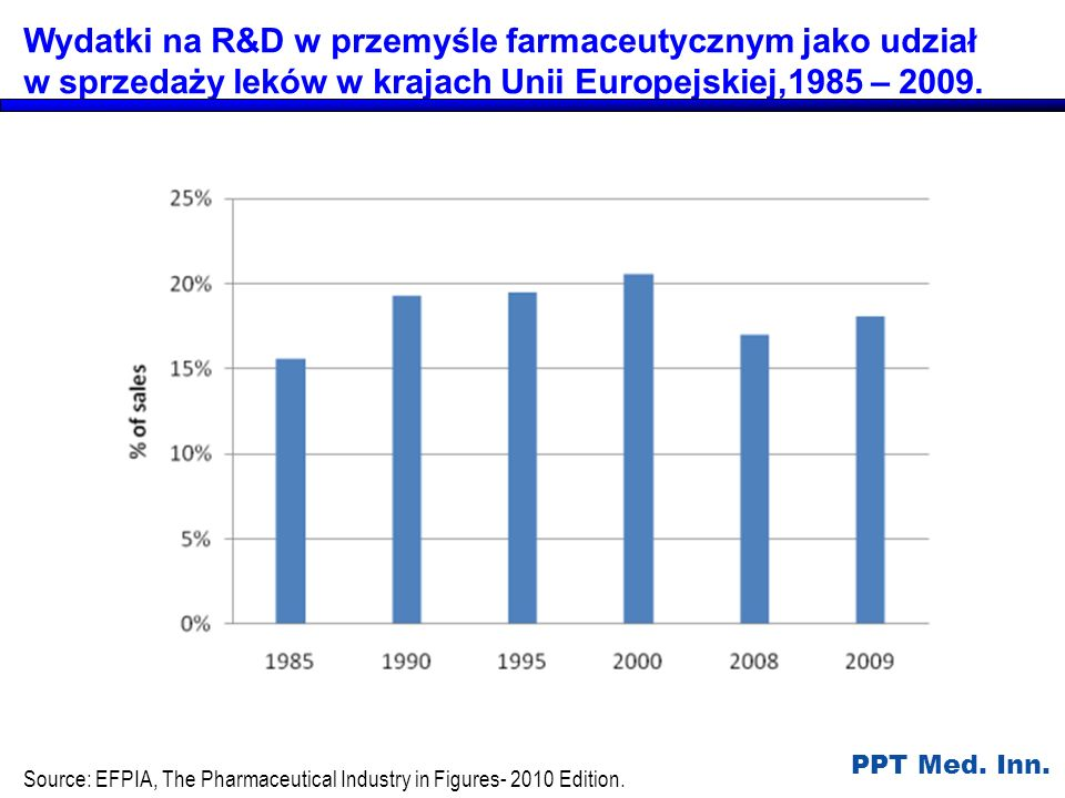 Source: EFPIA, The Pharmaceutical Industry in Figures- 2010 Edition.