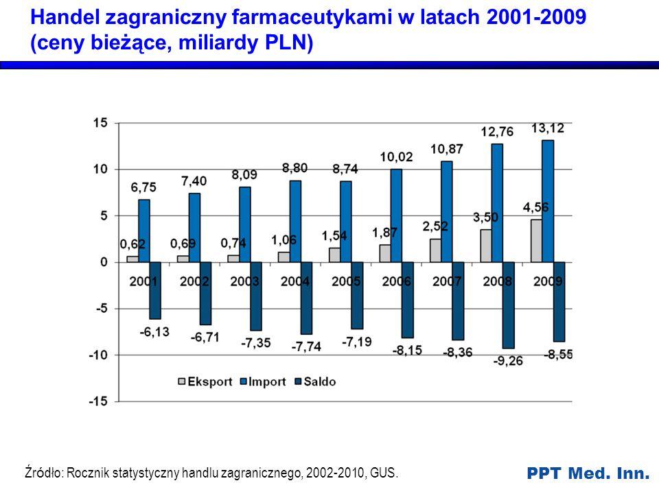 Handel zagraniczny farmaceutykami w latach 2001-2009 (ceny bieżące, miliardy PLN)