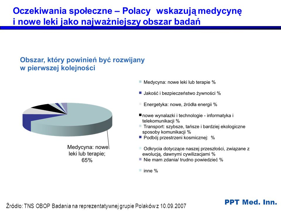 Oczekiwania społeczne – Polacy wskazują medycynę i nowe leki jako najważniejszy obszar badań
