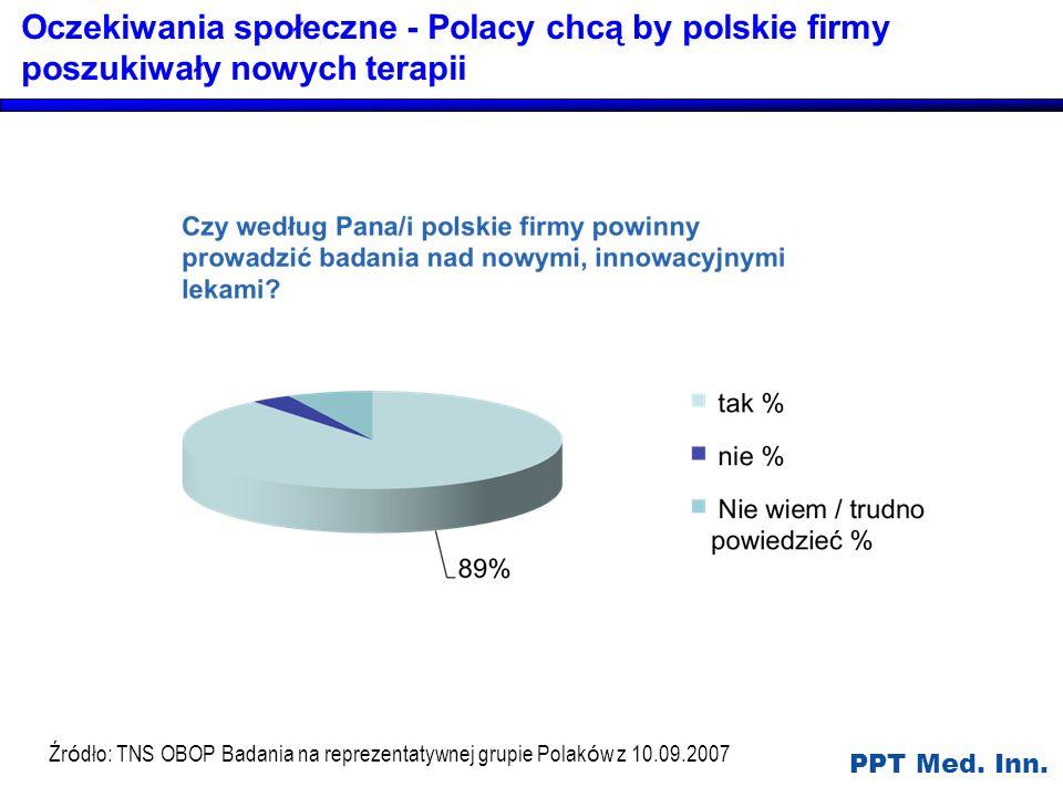 Oczekiwania społeczne - Polacy chcą by polskie firmy poszukiwały nowych terapii