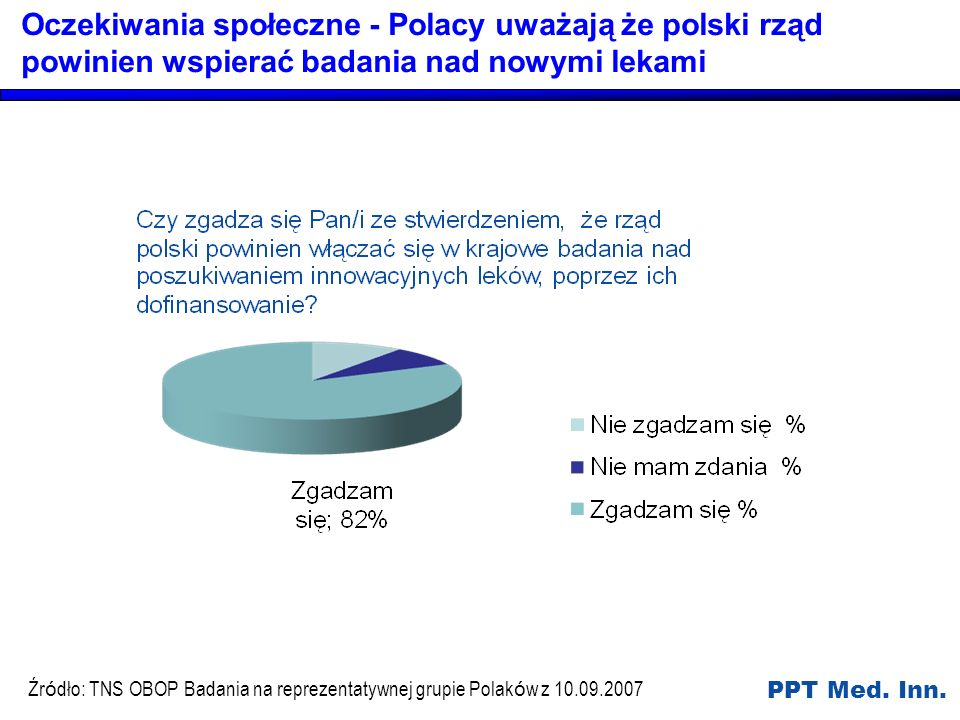 Oczekiwania społeczne - Polacy uważają że polski rząd powinien wspierać badania nad nowymi lekami