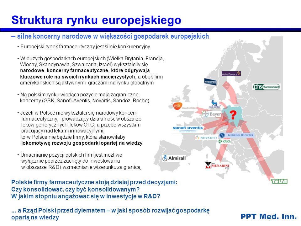 Struktura rynku europejskiego