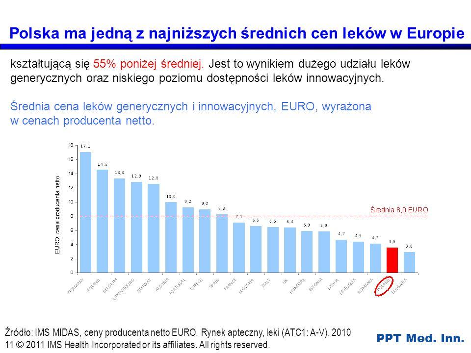 Polska ma jedną z najniższych średnich cen leków w Europie