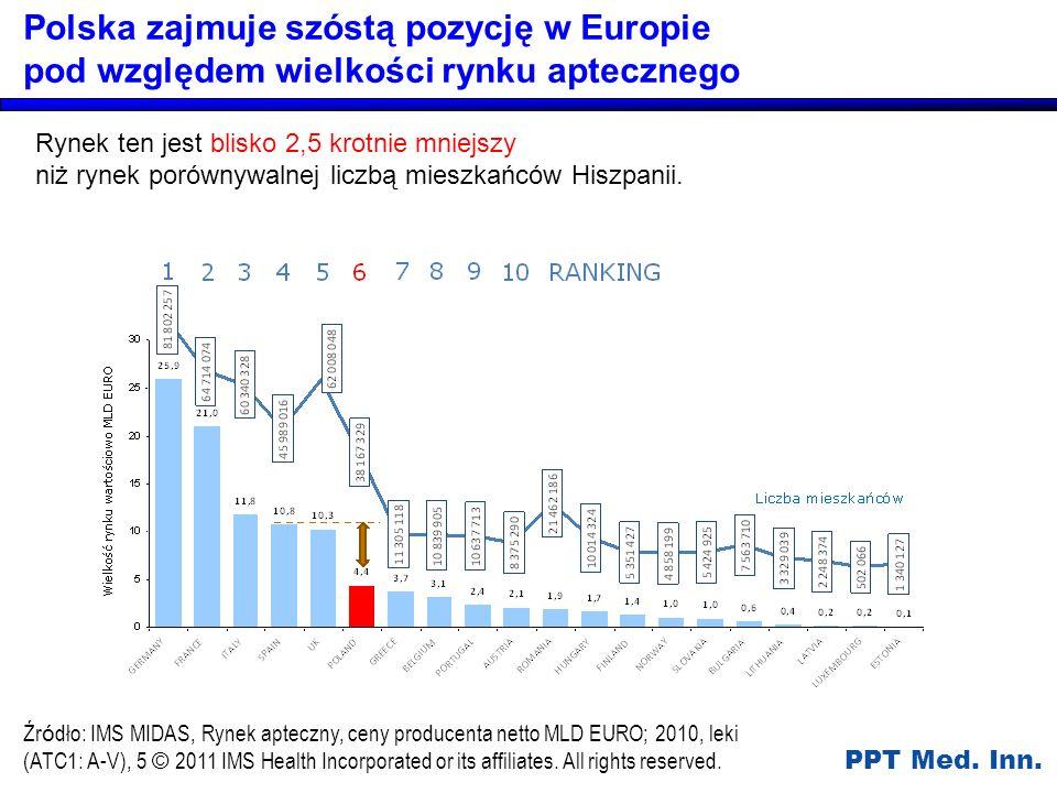 Polska zajmuje szóstą pozycję w Europie pod względem wielkości rynku aptecznego