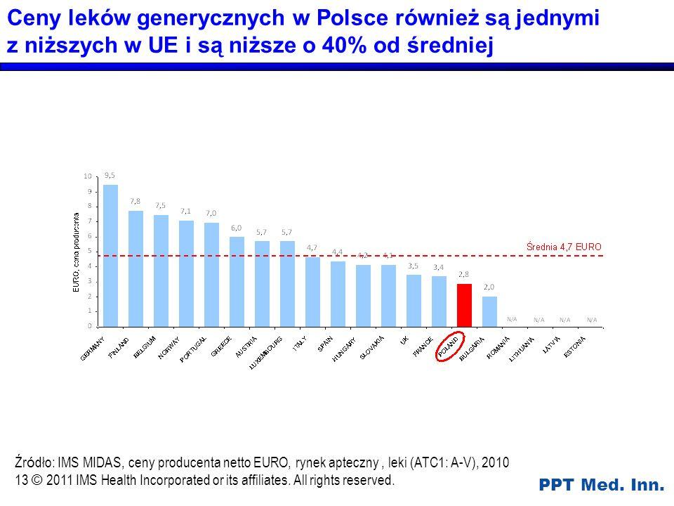 Ceny leków generycznych w Polsce również są jednymi z niższych w UE i są niższe o 40% od średniej