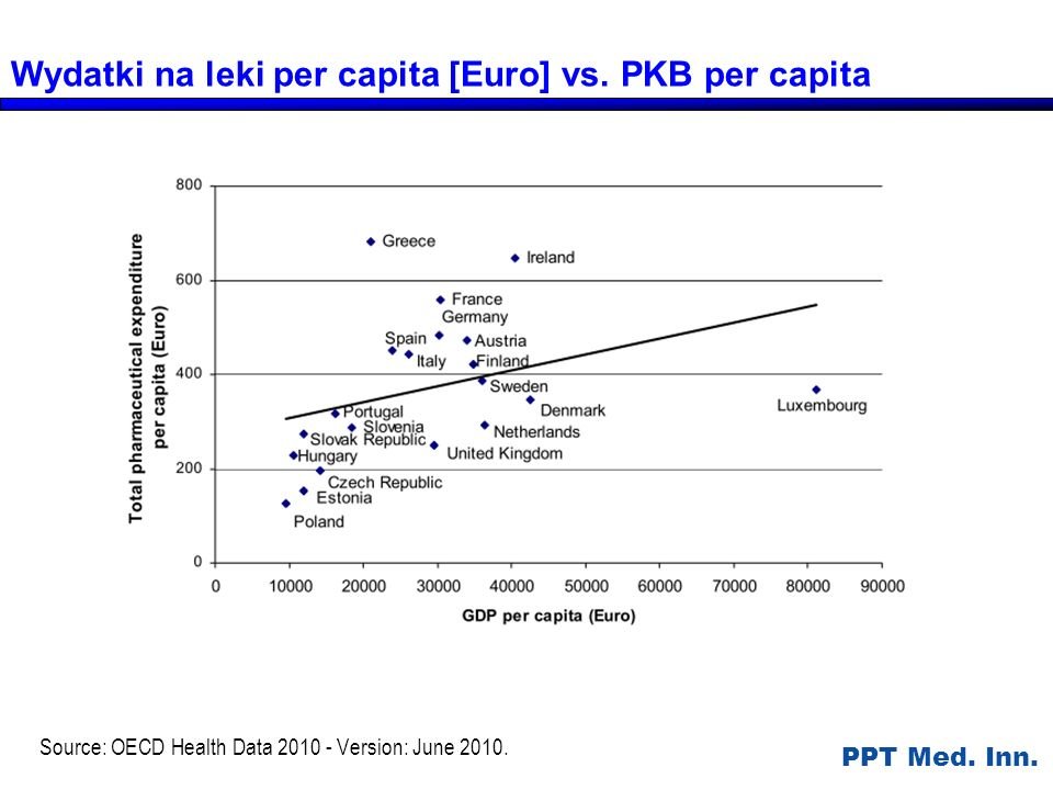 Source: OECD Health Data 2010 - Version: June 2010.