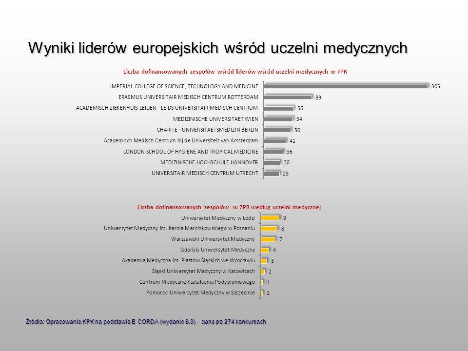 Wyniki liderów europejskich wśród uczelni medycznych