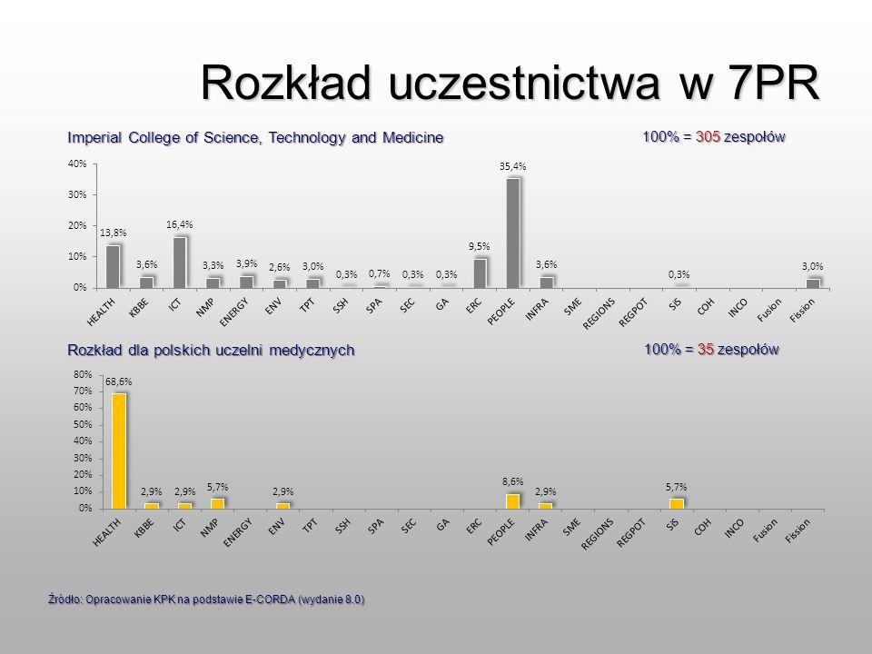 Rozkład uczestnictwa w 7PR