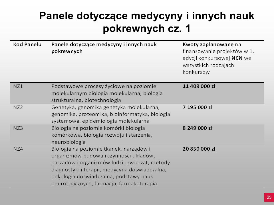 Panele dotyczące medycyny i innych nauk pokrewnych cz. 1