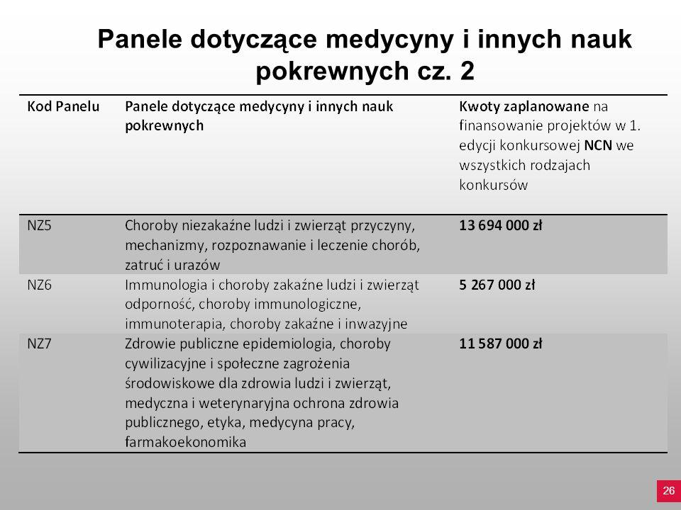 Panele dotyczące medycyny i innych nauk pokrewnych cz. 2