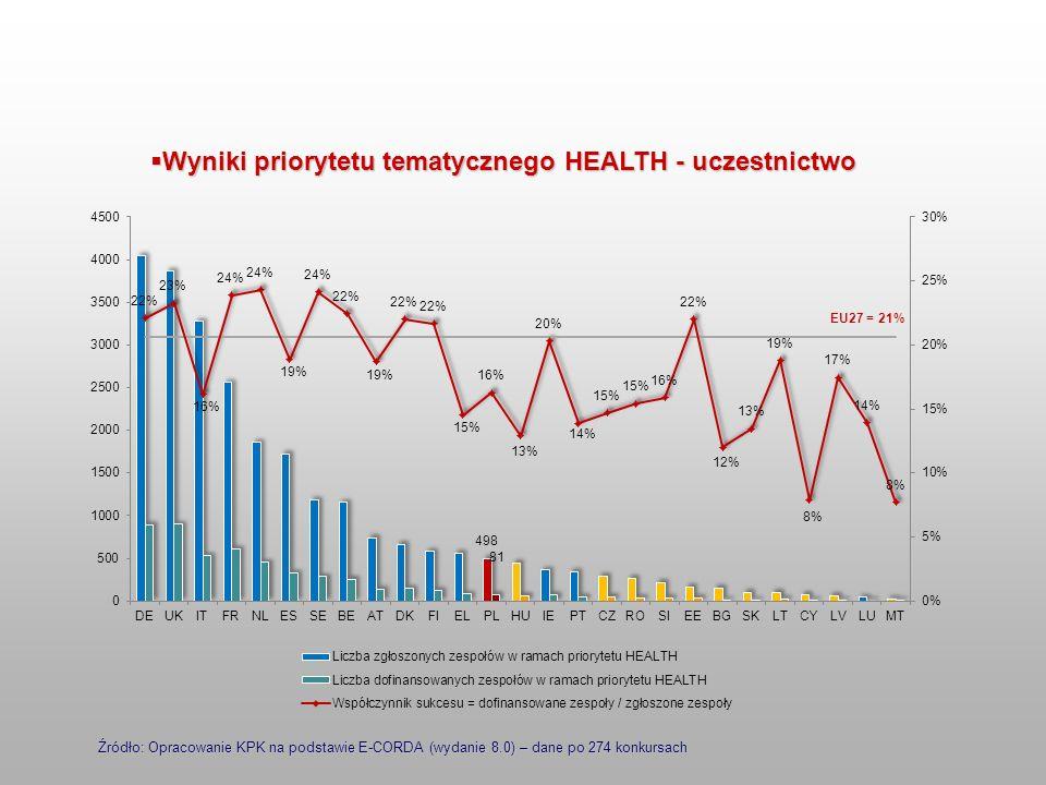 Wyniki priorytetu tematycznego HEALTH - uczestnictwo