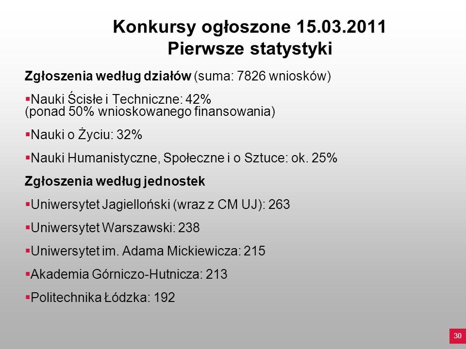 Konkursy ogłoszone 15.03.2011 Pierwsze statystyki