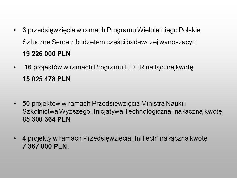 3 przedsięwzięcia w ramach Programu Wieloletniego Polskie Sztuczne Serce z budżetem części badawczej wynoszącym 19 226 000 PLN