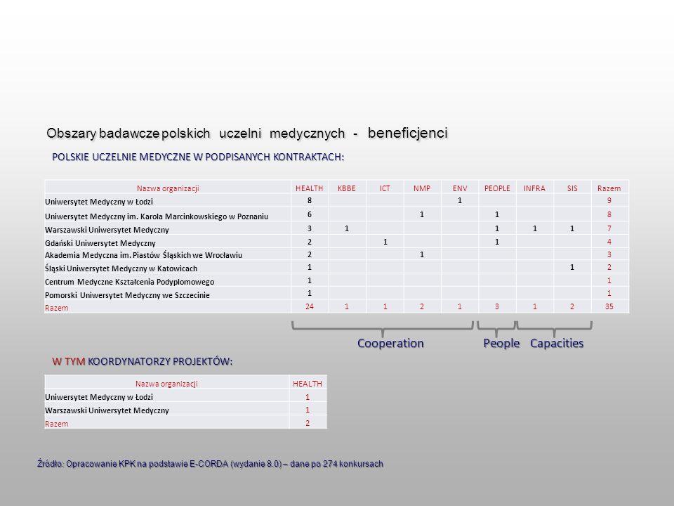 Obszary badawcze polskich uczelni medycznych - beneficjenci