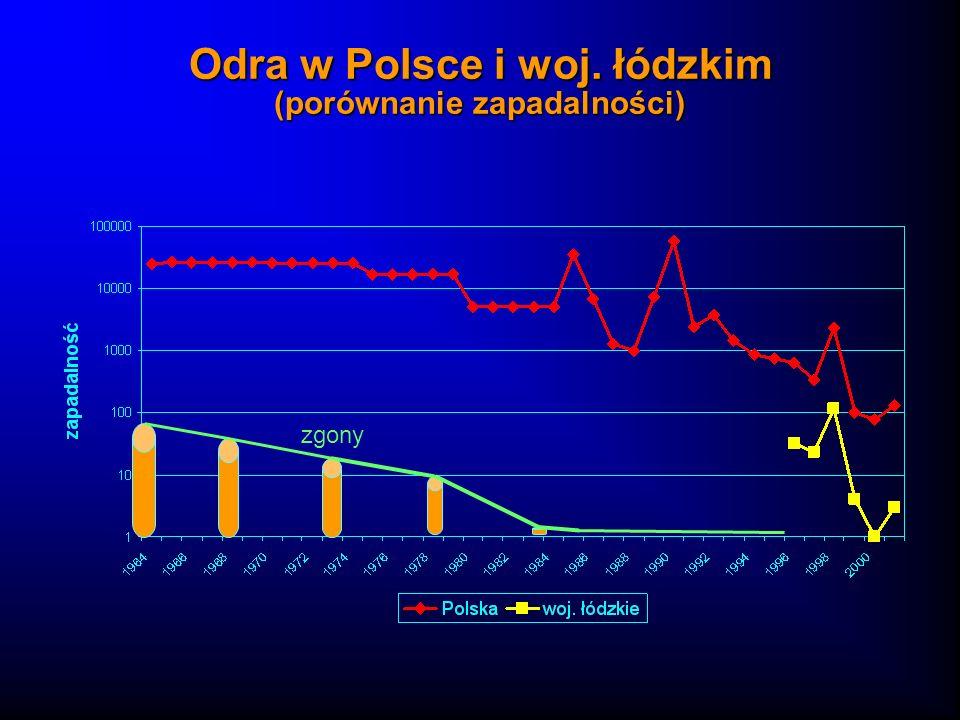 Odra w Polsce i woj. łódzkim (porównanie zapadalności)