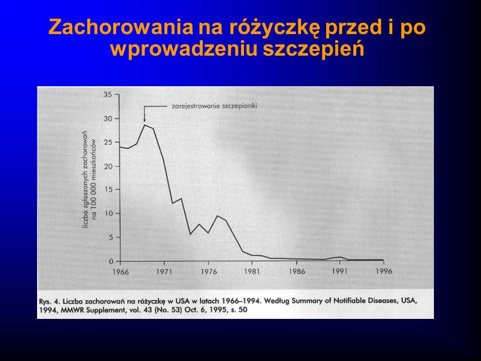 Zachorowania na różyczkę przed i po wprowadzeniu szczepień