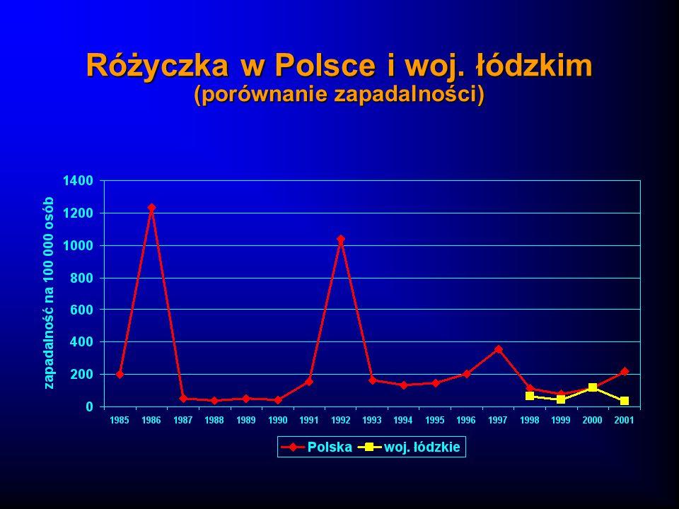 Różyczka w Polsce i woj. łódzkim (porównanie zapadalności)