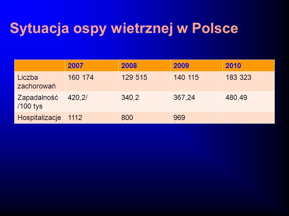 Sytuacja ospy wietrznej w Polsce