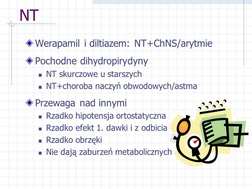 NT Werapamil i diltiazem: NT+ChNS/arytmie Pochodne dihydropirydyny