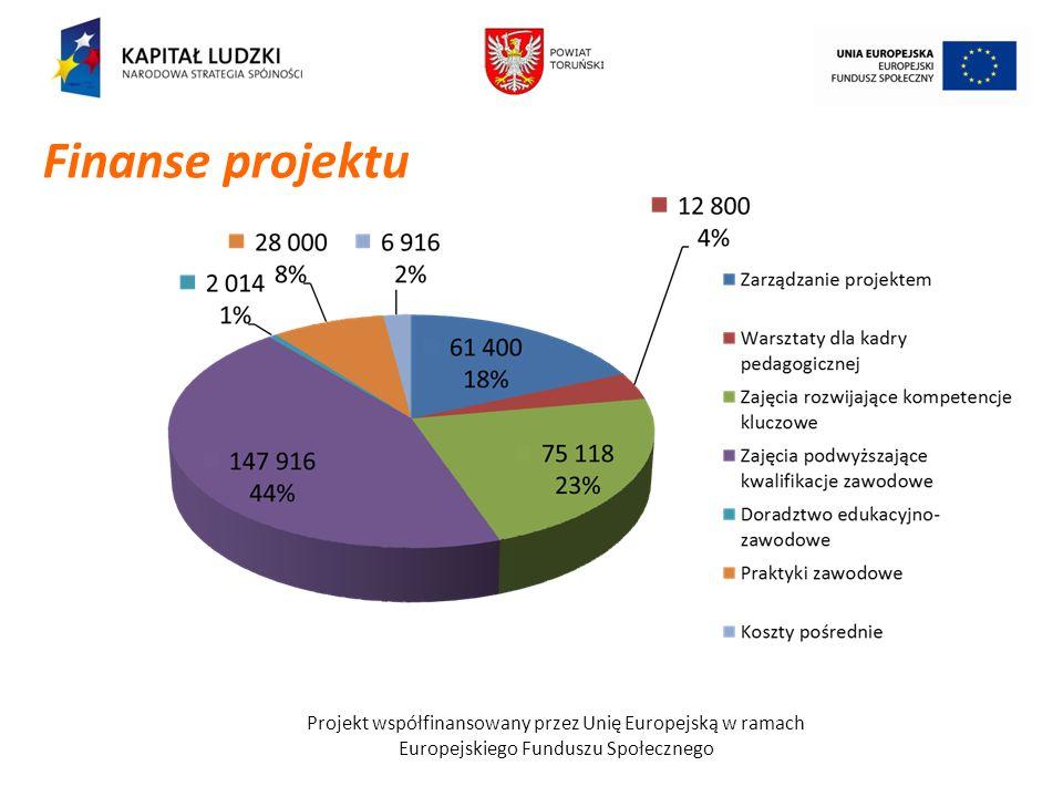 Finanse projektu Projekt współfinansowany przez Unię Europejską w ramach.