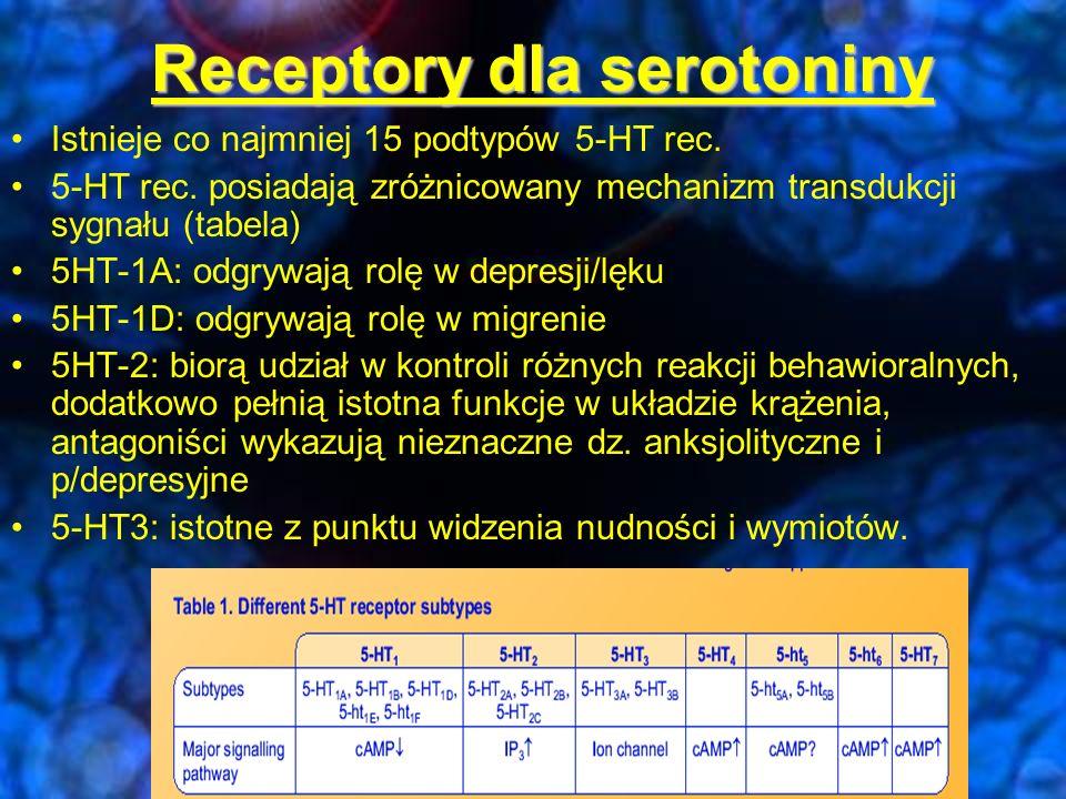 Receptory dla serotoniny