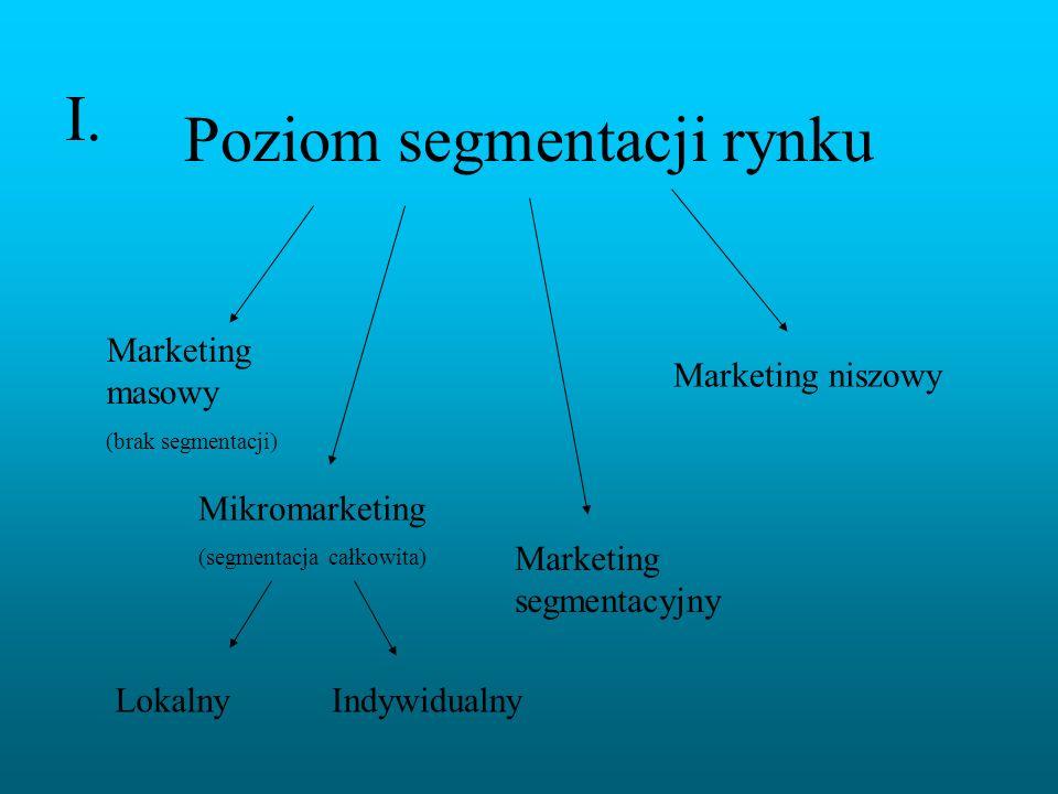 Poziom segmentacji rynku