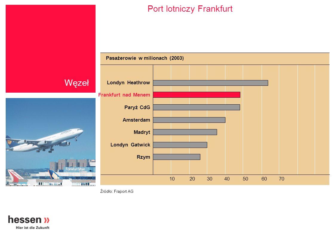 Port lotniczy Frankfurt