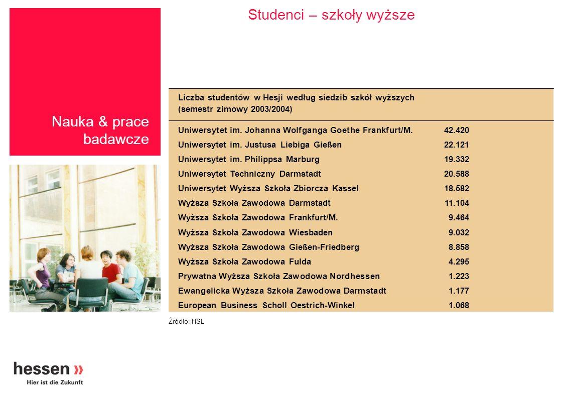 Studenci – szkoły wyższe