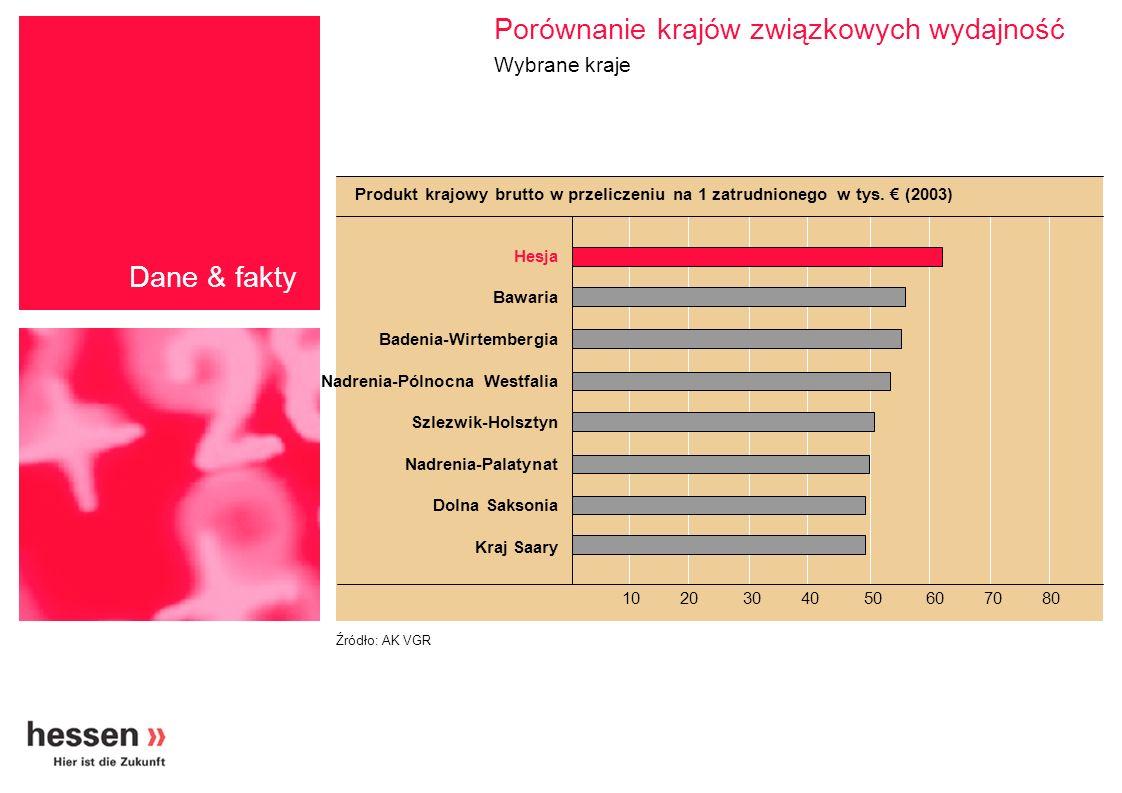 Porównanie krajów związkowych wydajność