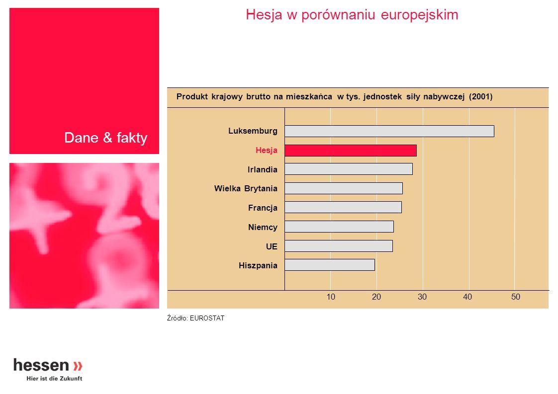 Hesja w porównaniu europejskim
